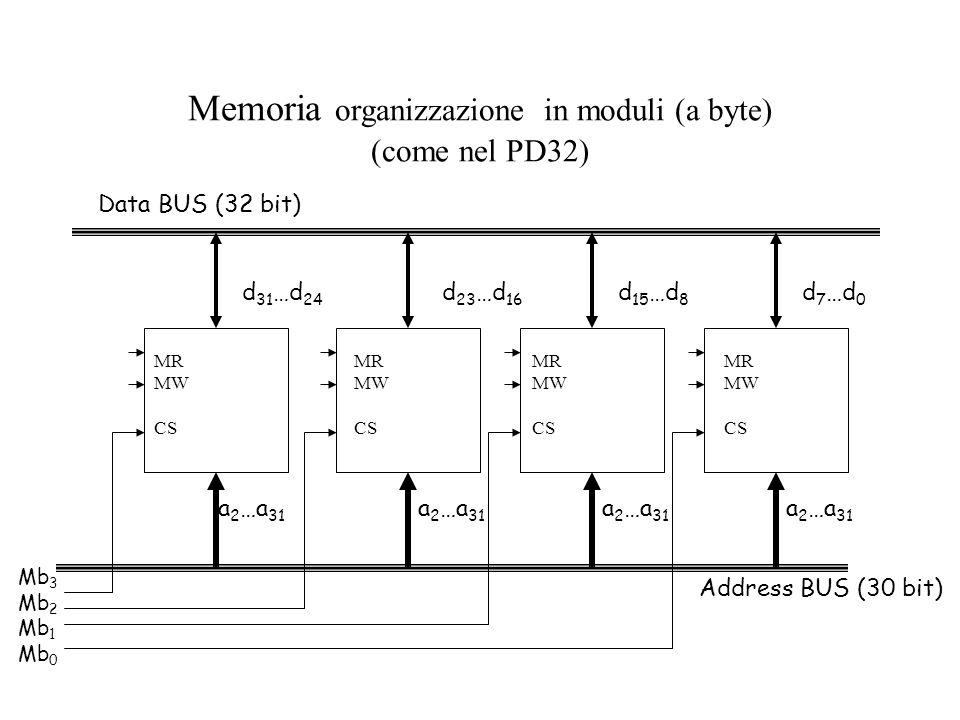 Memoria organizzazione in moduli (a byte)