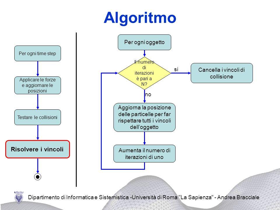 Algoritmo Risolvere i vincoli Per ogni oggetto si