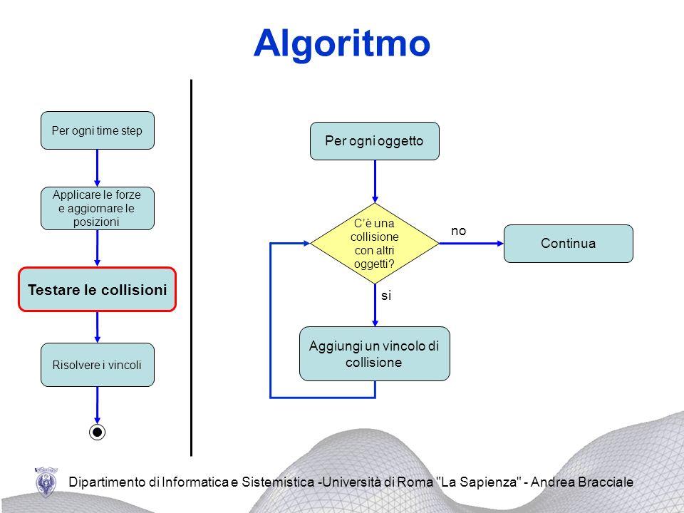 Algoritmo Testare le collisioni Per ogni oggetto no Continua si