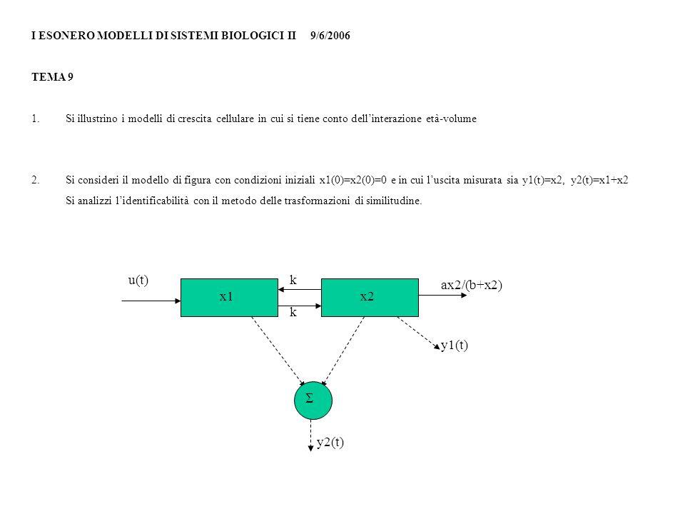 u(t) k ax2/(b+x2) x1 x2 k y1(t) S y2(t)