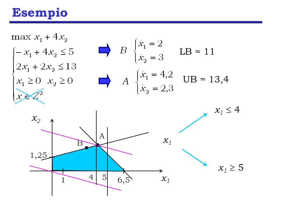 Esempio B LB = 11 A UB = 13,4 4 x1  4 x1 x1 x2 1 1,25 6,5 5 x1  5