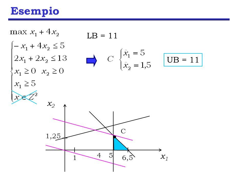 Esempio LB = 11 C UB = 11 x1 x2 1 1,25 6,5 4 5