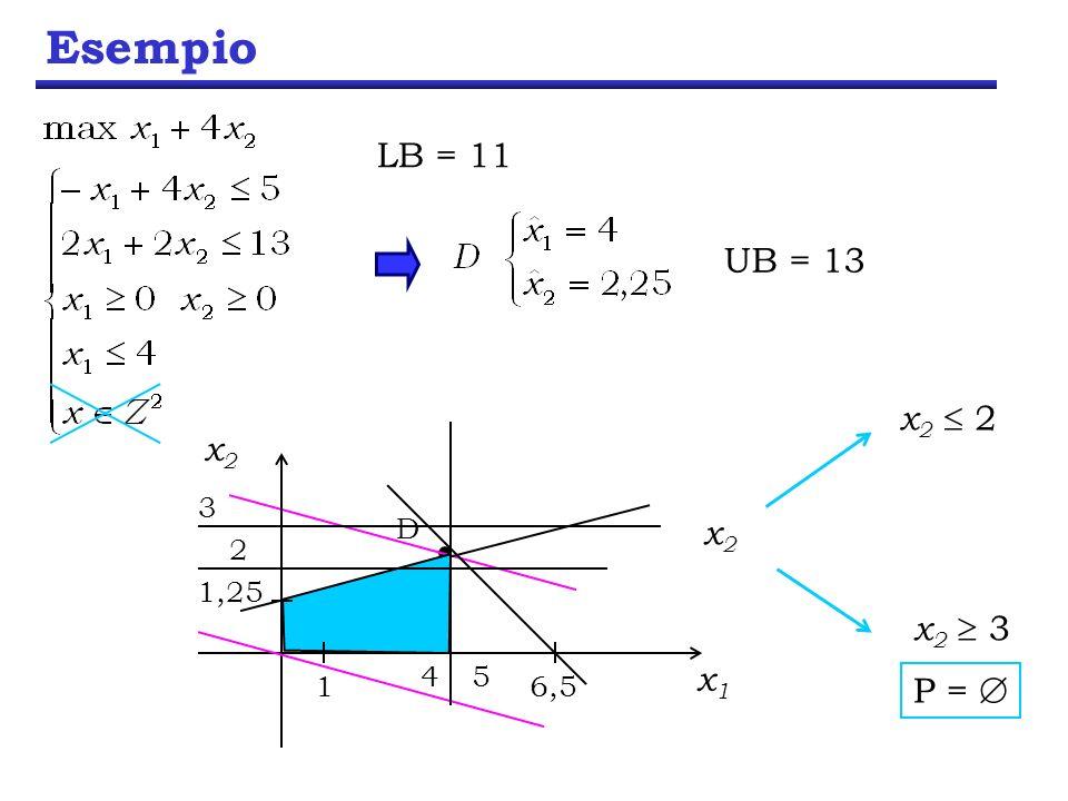 Esempio LB = 11 UB = 13 x2  2 x2 x2 x2  3 x1 P =  D 2 3 1 1,25 6,5