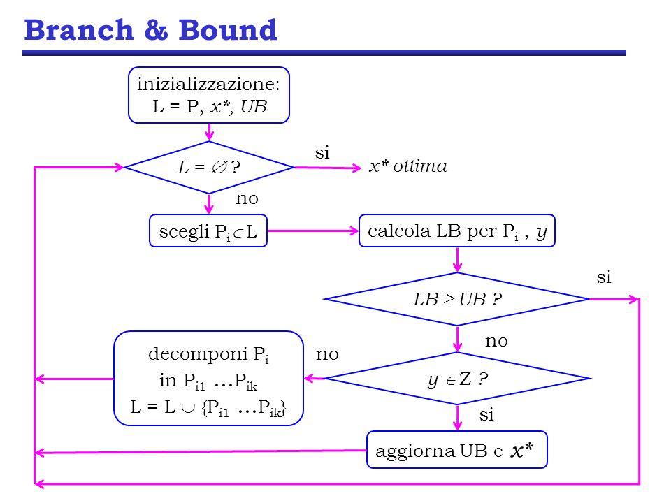 Branch & Bound inizializzazione: L = P, x*, UB L =  x* ottima si no