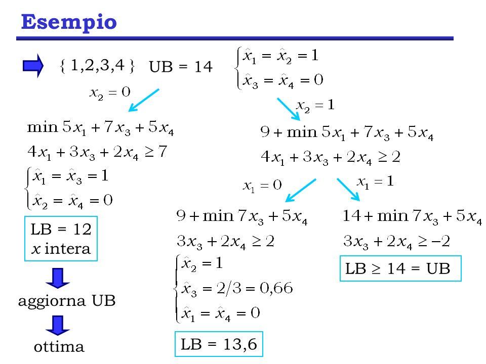 Esempio { 1,2,3,4 } UB = 14 LB = 12 x intera LB  14 = UB aggiorna UB