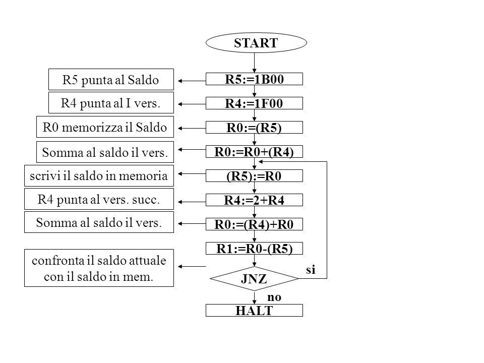 scrivi il saldo in memoria (R5):=R0
