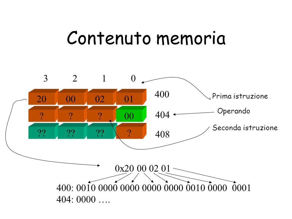 Contenuto memoria 3 2 1 0. 400. Prima istruzione. 20. 00. 02. 01. Operando. 404.