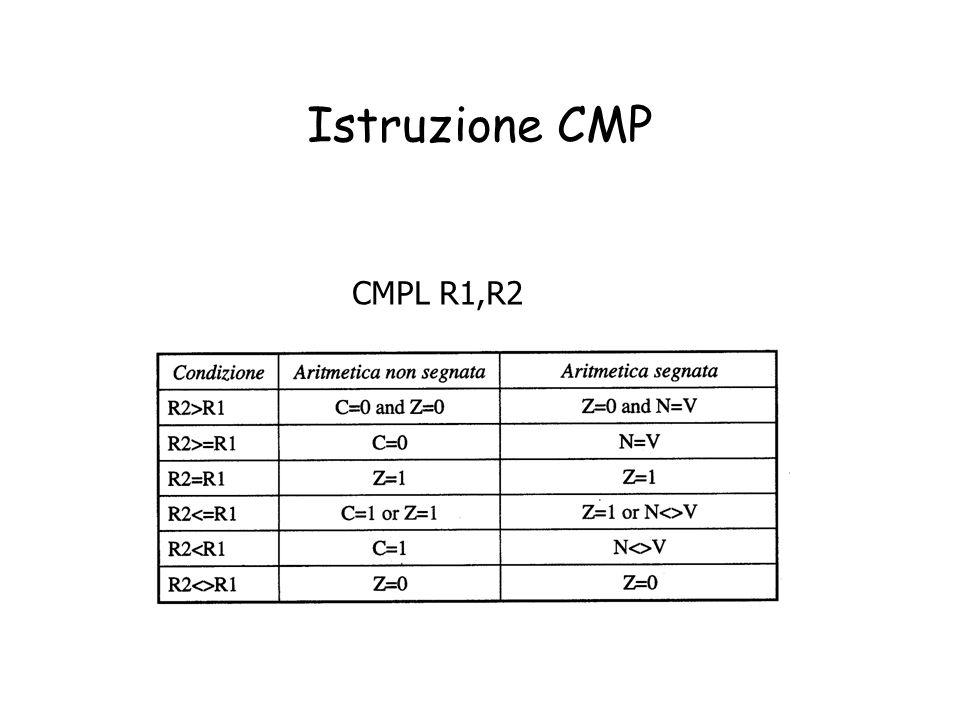 Istruzione CMP CMPL R1,R2
