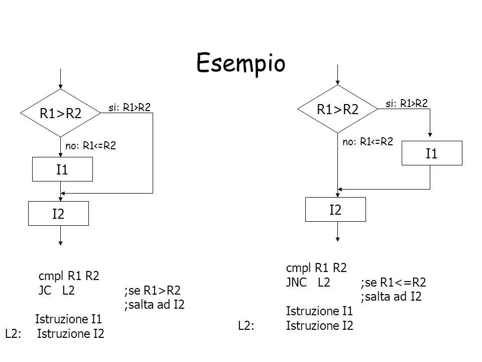 Esempio R1>R2 R1>R2 I1 I1 I2 I2 cmpl R1 R2 cmpl R1 R2