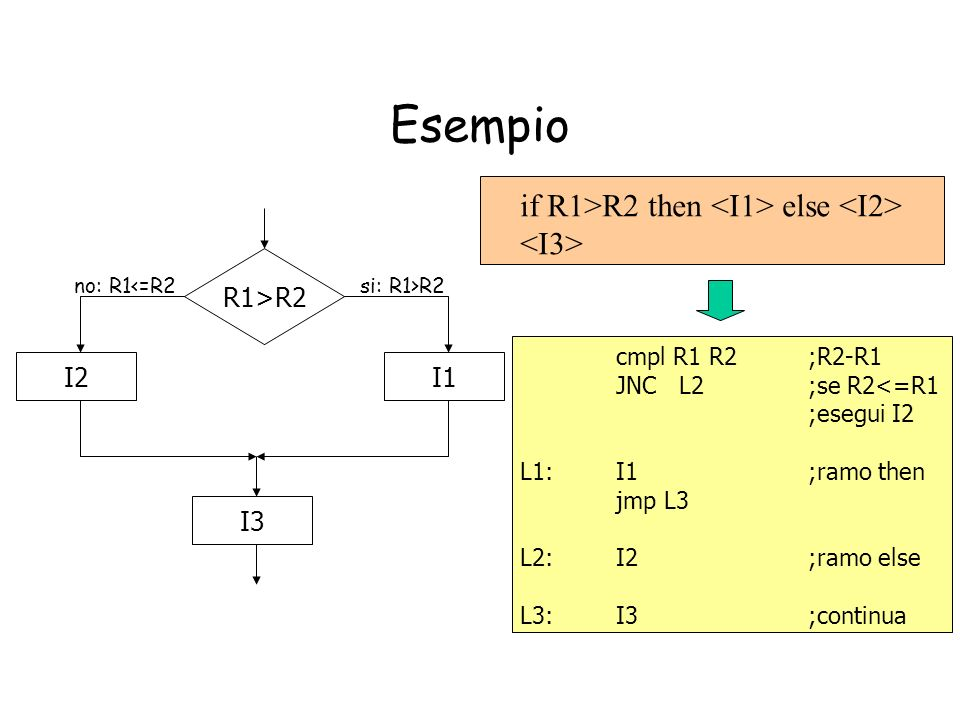 Esempio if R1>R2 then <I1> else <I2> <I3>