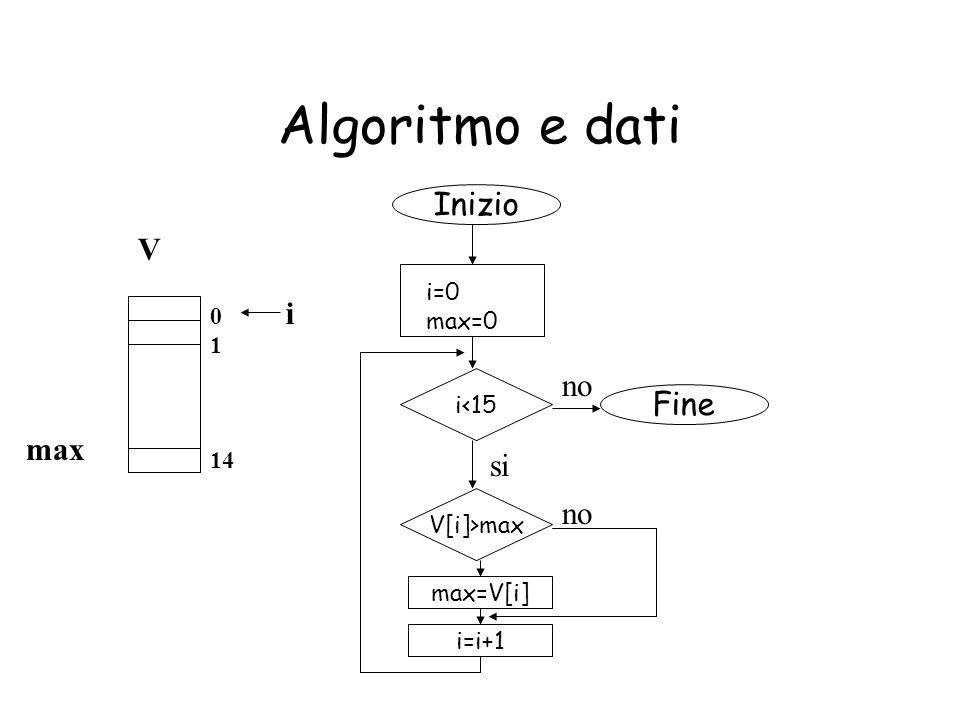 Algoritmo e dati Inizio V i no Fine max si no i=0 max=0 1 14 i<15