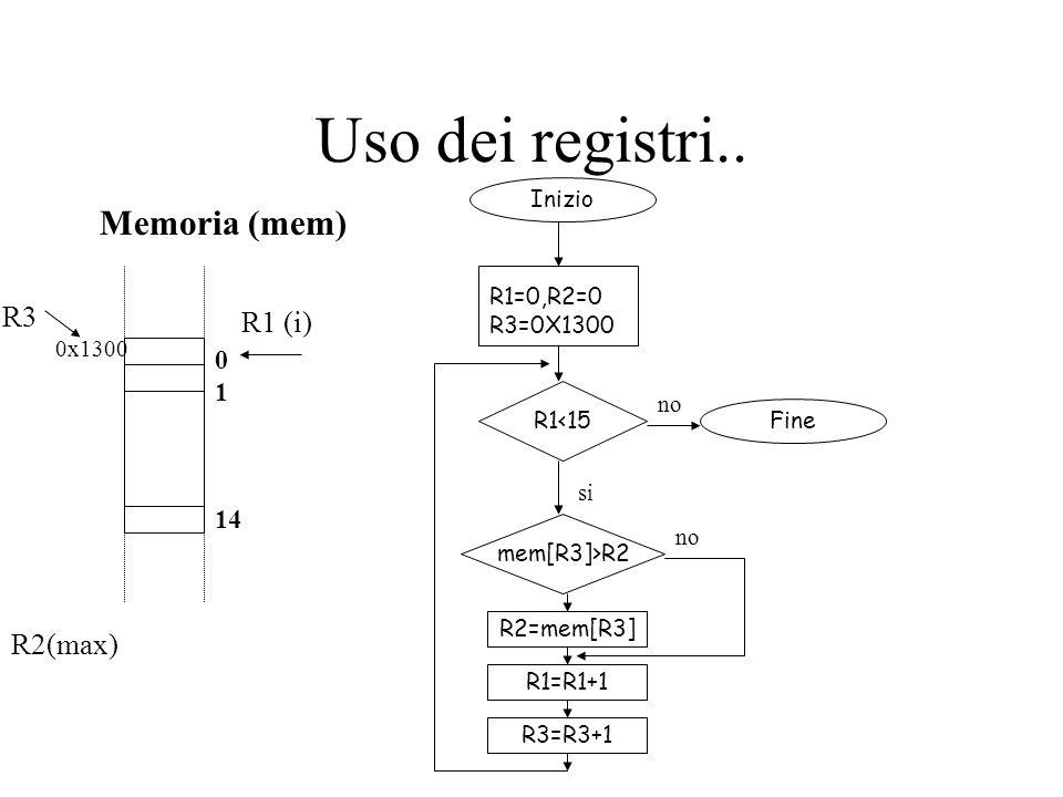 Uso dei registri.. Memoria (mem) R3 R1 (i) R2(max) 1 14 Inizio