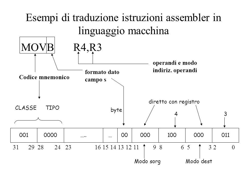 Esempi di traduzione istruzioni assembler in linguaggio macchina