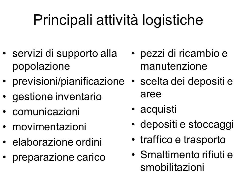 Principali attività logistiche