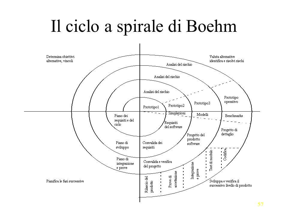 Il ciclo a spirale di Boehm