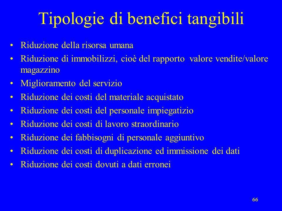 Tipologie di benefici tangibili