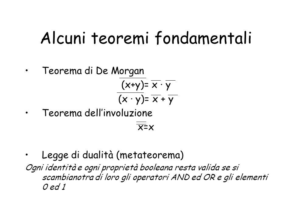 Alcuni teoremi fondamentali