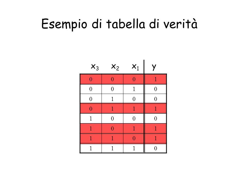 Esempio di tabella di verità