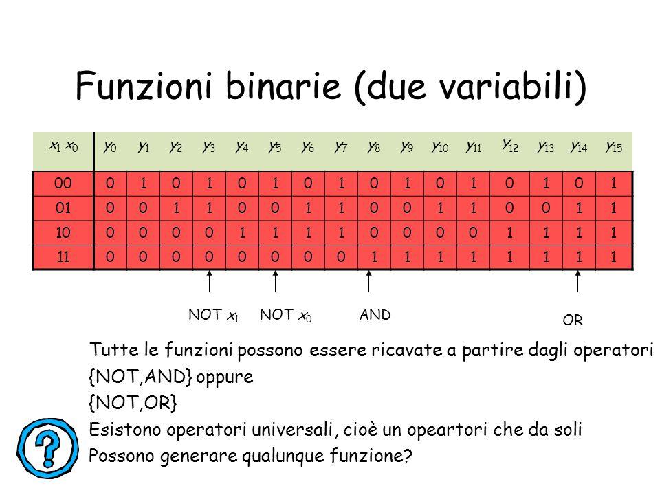 Funzioni binarie (due variabili)