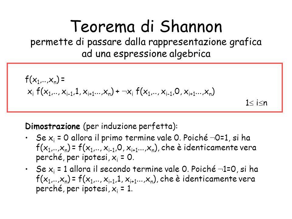 Teorema di Shannon permette di passare dalla rappresentazione grafica ad una espressione algebrica