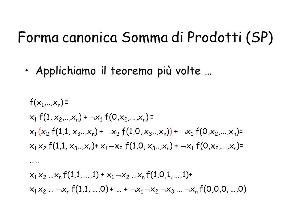 Forma canonica Somma di Prodotti (SP)