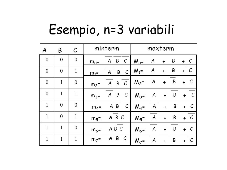Esempio, n=3 variabili minterm maxterm A B C 1 m0= M0= + + M1= + + m1=