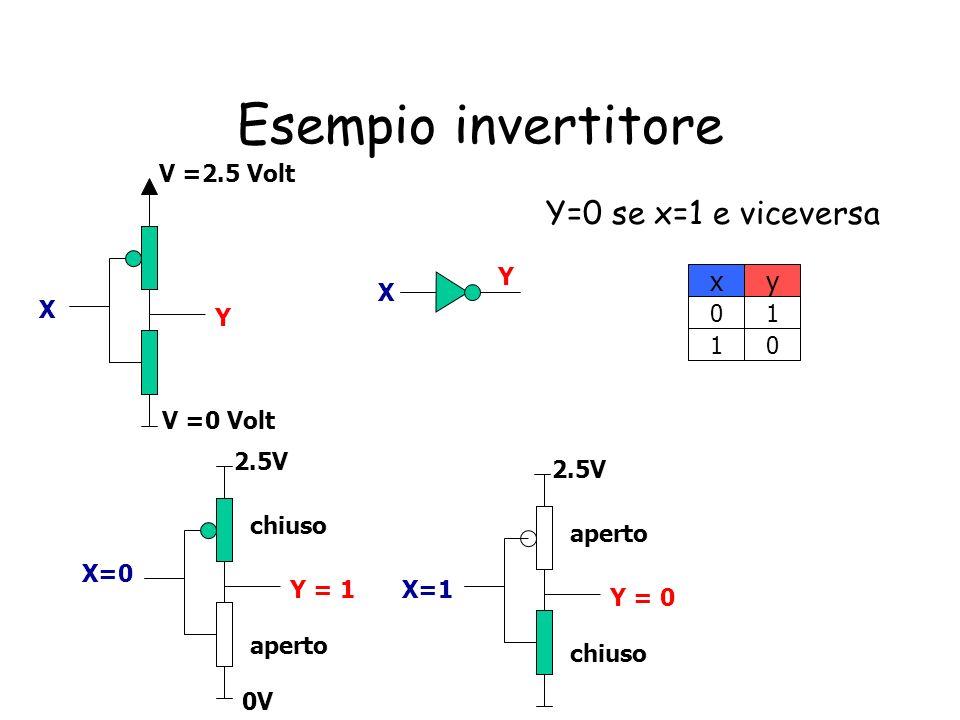 Esempio invertitore Y=0 se x=1 e viceversa x y V =2.5 Volt Y X X Y 1 1