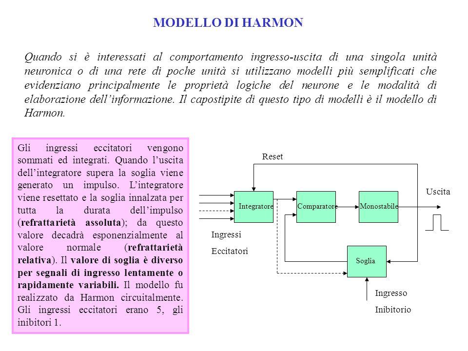 MODELLO DI HARMON
