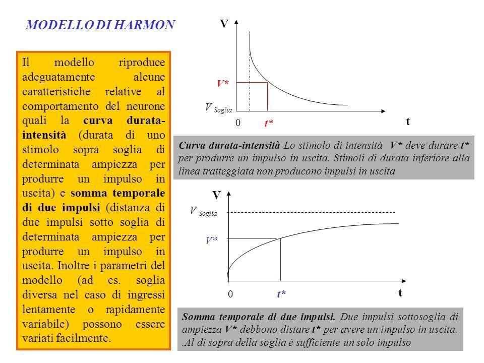 MODELLO DI HARMON t. V. V* t* V Soglia.
