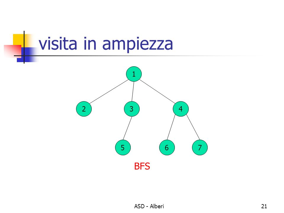 visita in ampiezza 1 2 3 4 5 6 7 BFS ASD - Alberi
