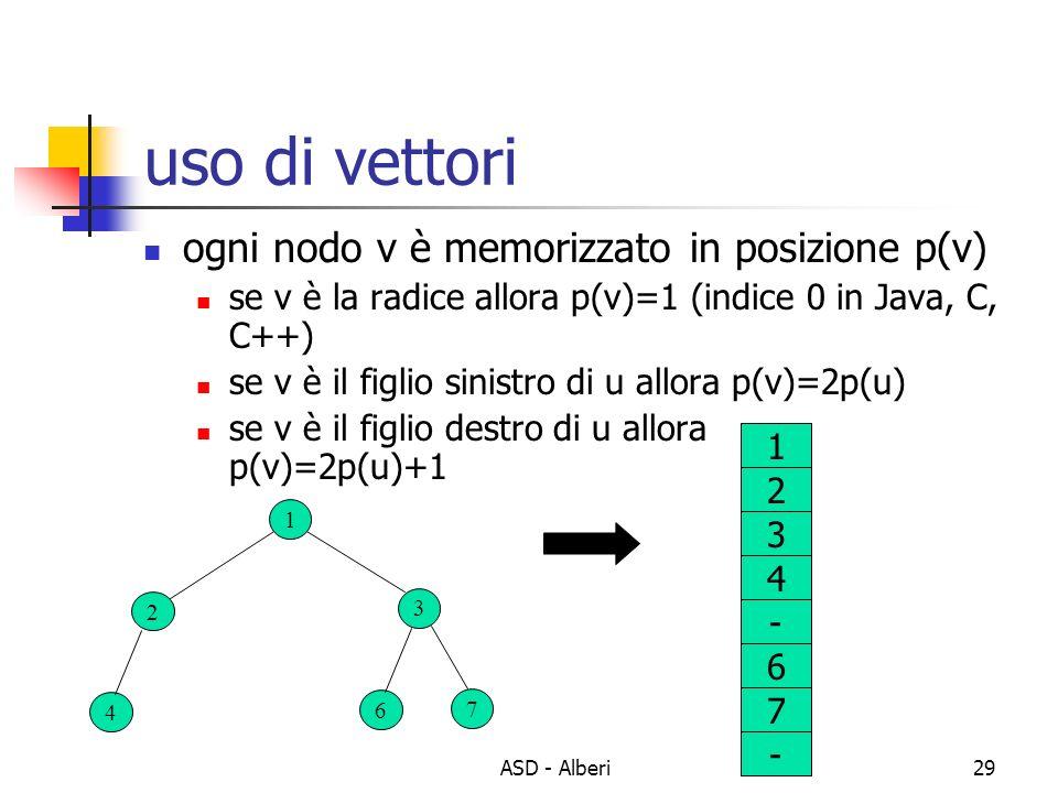 uso di vettori ogni nodo v è memorizzato in posizione p(v)