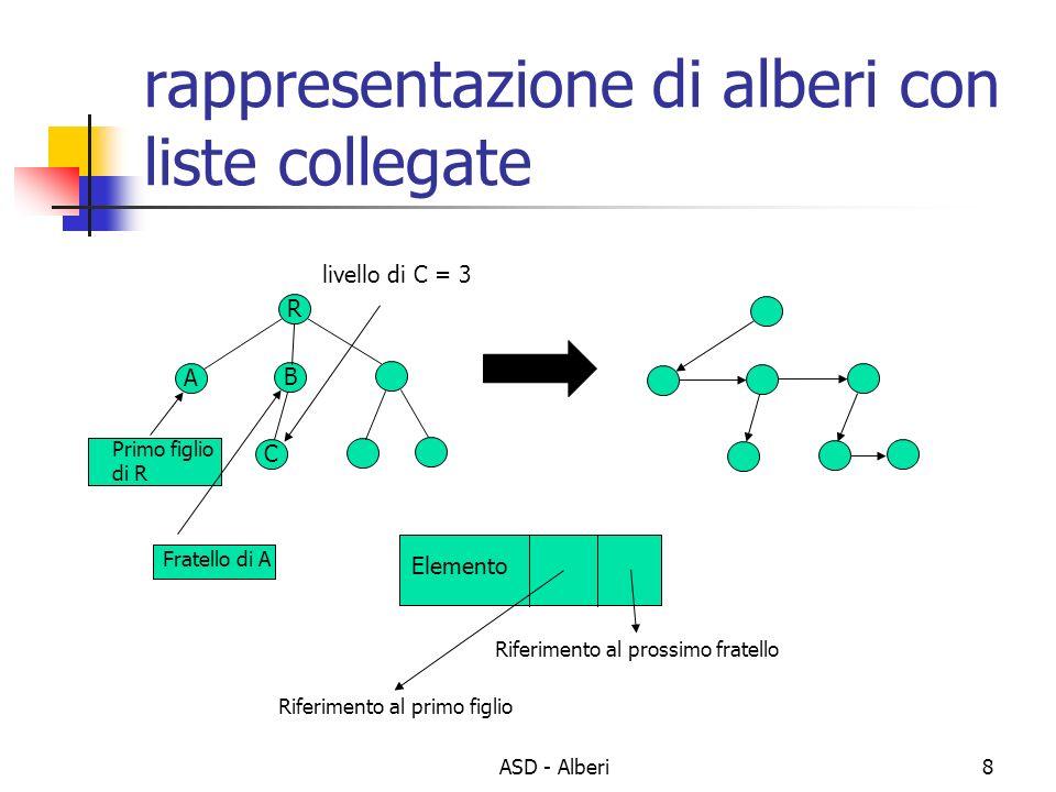 rappresentazione di alberi con liste collegate