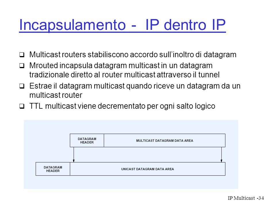 Incapsulamento - IP dentro IP