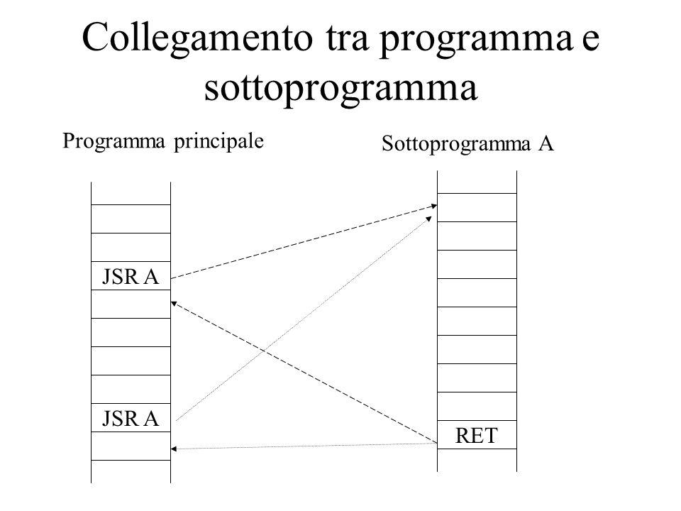 Collegamento tra programma e sottoprogramma