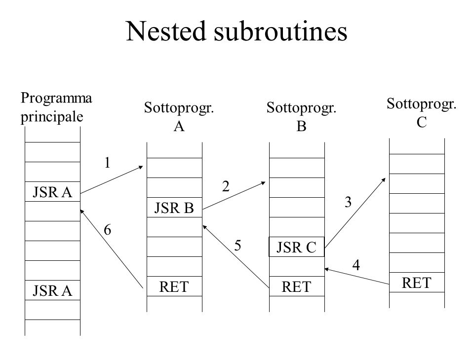 Nested subroutines Programma principale Sottoprogr. C Sottoprogr. A