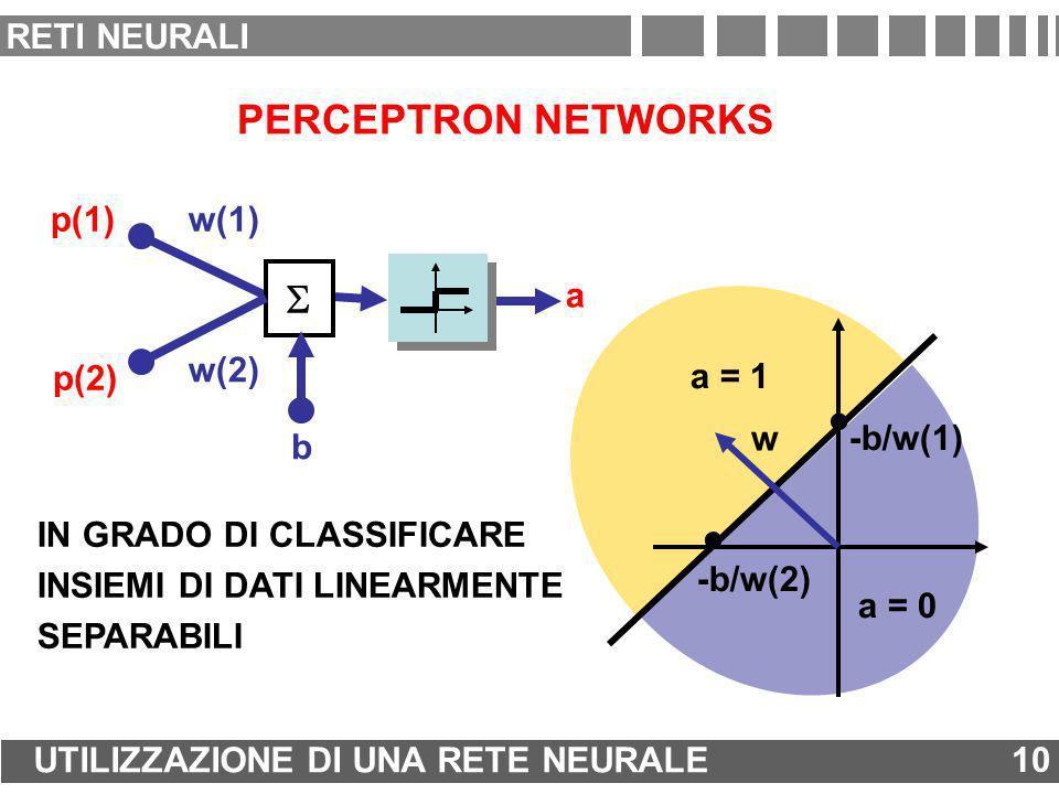 . PERCEPTRON NETWORKS S RETI NEURALI a w(1) b w(2) p(1) p(2) a = 1