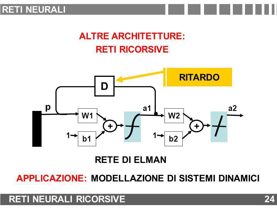 . D RETI NEURALI ALTRE ARCHITETTURE: RETI RICORSIVE RITARDO