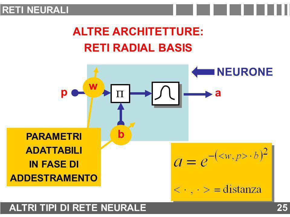 ALTRE ARCHITETTURE: RETI RADIAL BASIS p w b a NEURONE w b