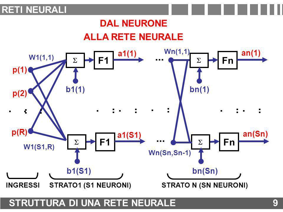 ... ... RETI NEURALI DAL NEURONE ALLA RETE NEURALE F1 Fn F1