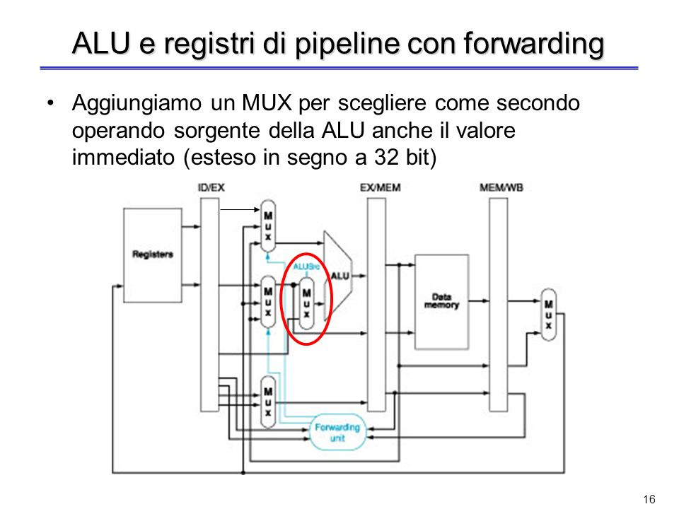 ALU e registri di pipeline con forwarding