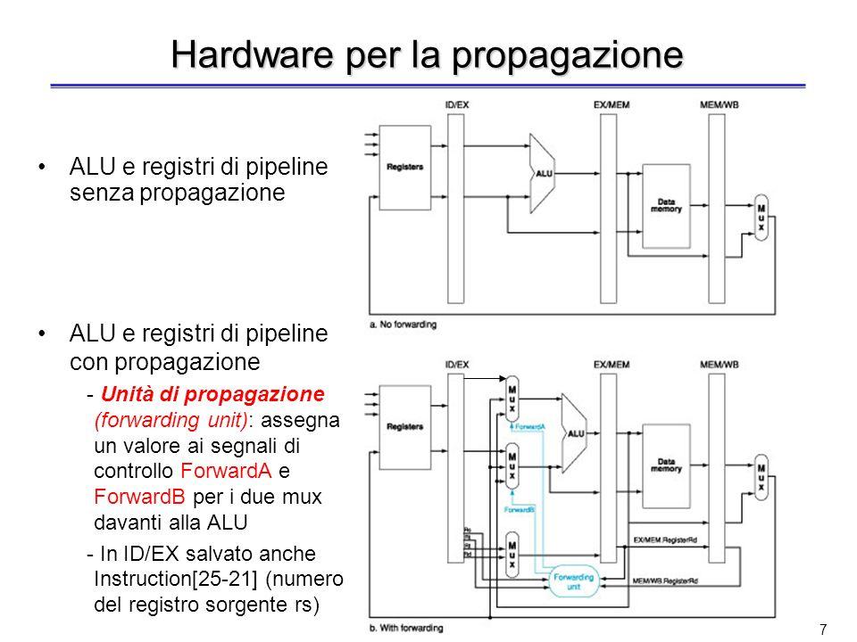 Hardware per la propagazione