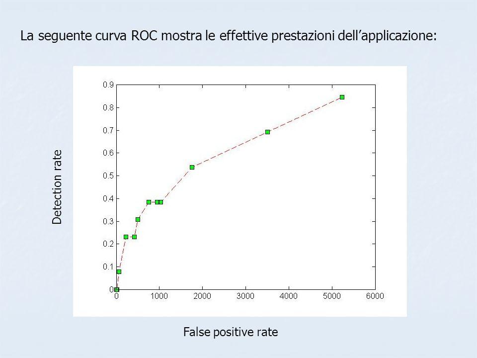 La seguente curva ROC mostra le effettive prestazioni dell'applicazione:
