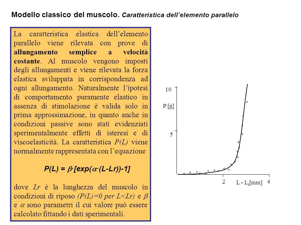 Modello classico del muscolo. Caratteristica dell'elemento parallelo