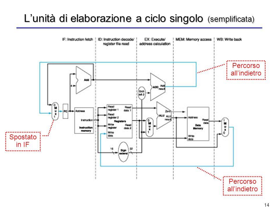 L'unità di elaborazione a ciclo singolo (semplificata)