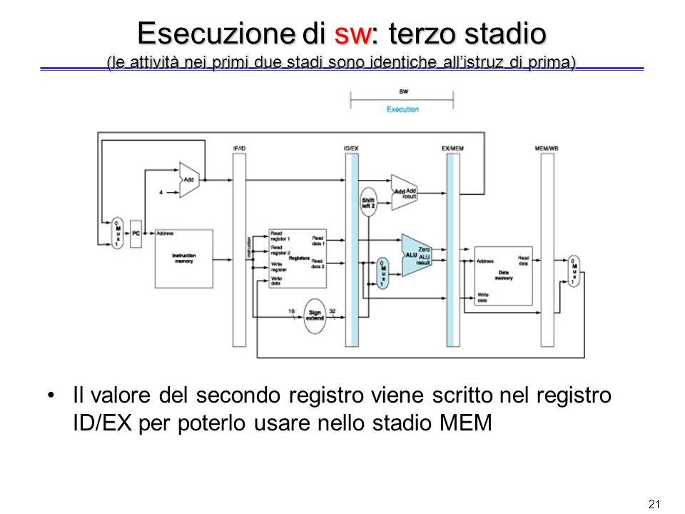 Esecuzione di sw: terzo stadio (le attività nei primi due stadi sono identiche all'istruz di prima)
