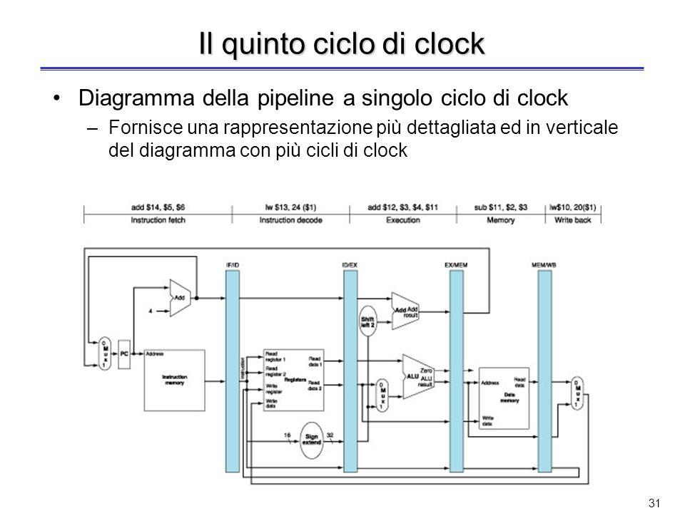 Il quinto ciclo di clock