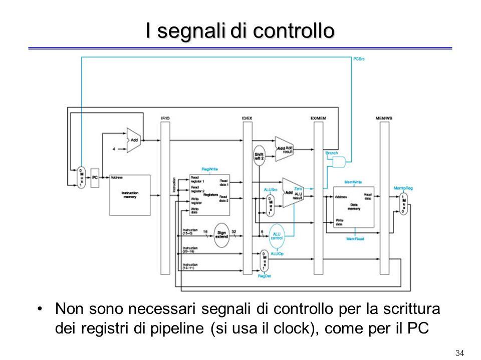 I segnali di controlloNon sono necessari segnali di controllo per la scrittura dei registri di pipeline (si usa il clock), come per il PC.