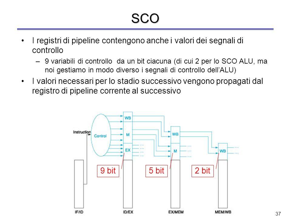 SCOI registri di pipeline contengono anche i valori dei segnali di controllo.
