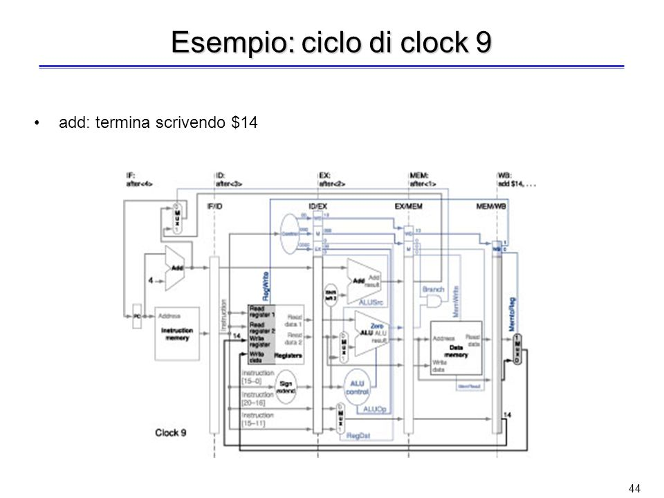 Esempio: ciclo di clock 9