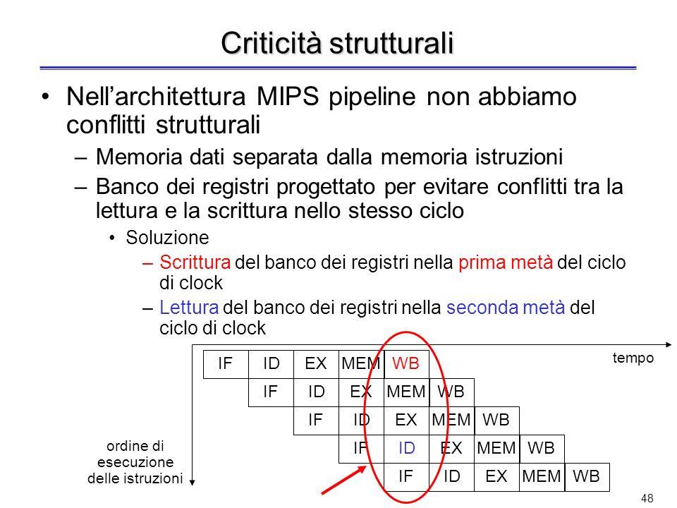 Criticità strutturali